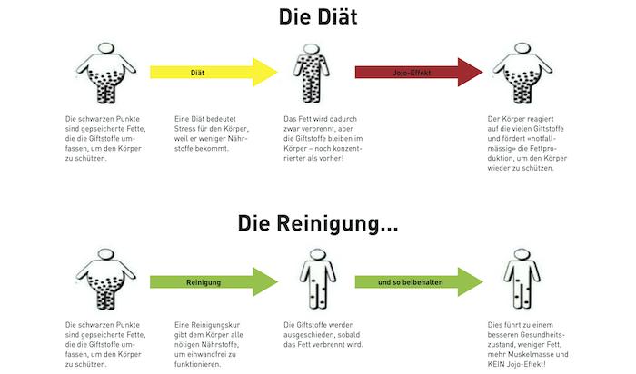 Clean 9 Unterschied zwischen Diät und Reinigung